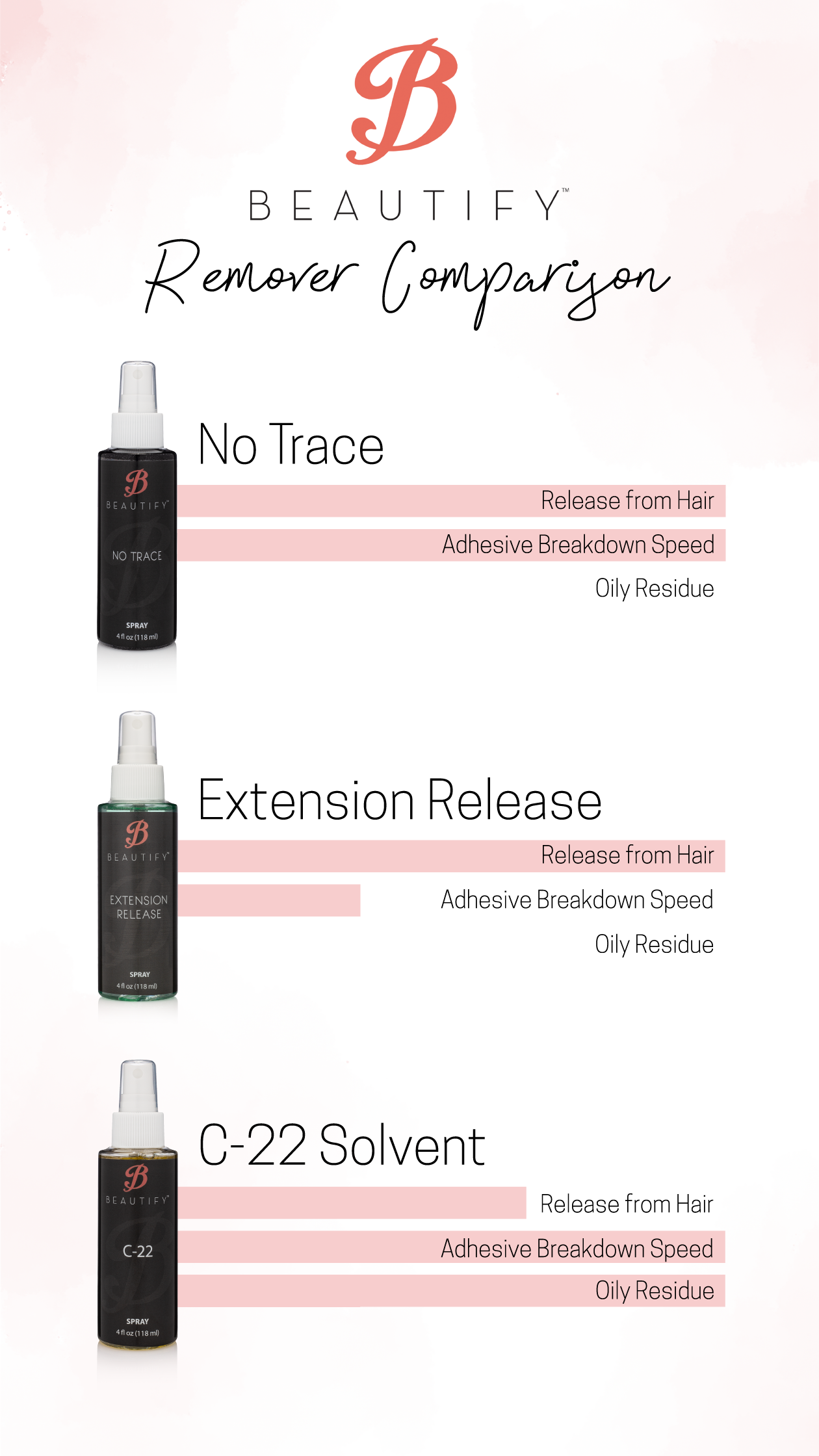 Beautify Removers Comparison